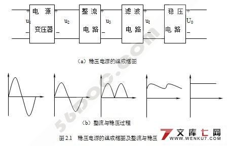 的设计(附程序和电路原理