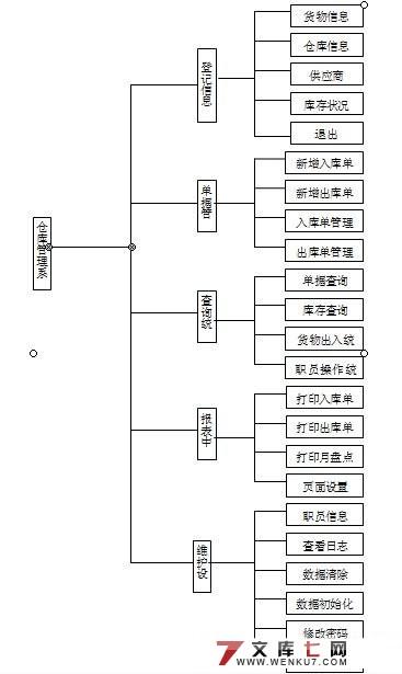 仓库管理系统的设计与实现(vb access)