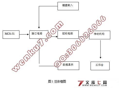 其中重点是确定硬件电路的总体方案和软件设计