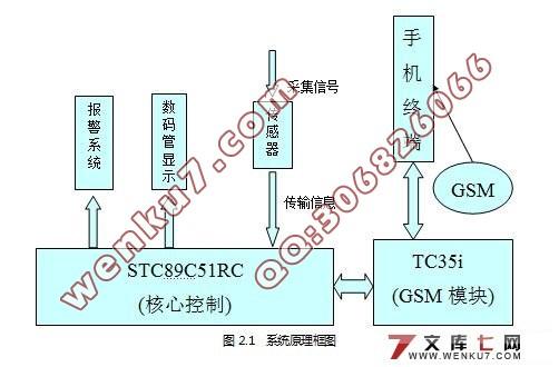 基于GSM网络的远程温度监测系统设计(电路图,程序)(任务书,开题报告,中期报告,毕业论文,21000字,程序) 摘 要 高性能温度监测的基础在于对现场参量准确的测量及报警。本文设计了一种基于单片机和GSM网络的智能温度监测系统,包括硬件设计和软件设计。系统采用STC89C51单片机作为主芯片,TC35i模块作为GSM网络远程报警器,DS18B20数字温度传感器作为温度采集器件,运用蜂鸣器作为声音报警器,共阳型四位数码管作为显示屏。可实现温度监测、故障分析以及超限报警并通过GSM网络进行远程报警;设有键盘