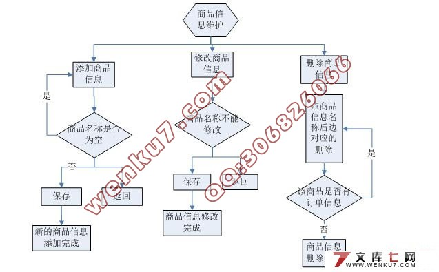 网店功能结构图