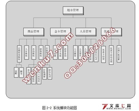 超市自动售货系统设计(sql2000)