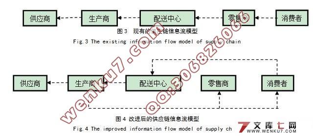 电子商务  供应链中的信息流程研究(附答辩记录)(选题审批表,任务书