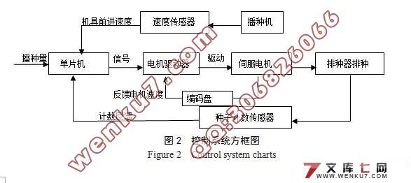智能播种机控制系统设计(电路