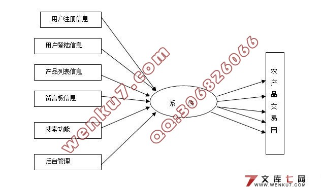 农产品交易网的体系结构