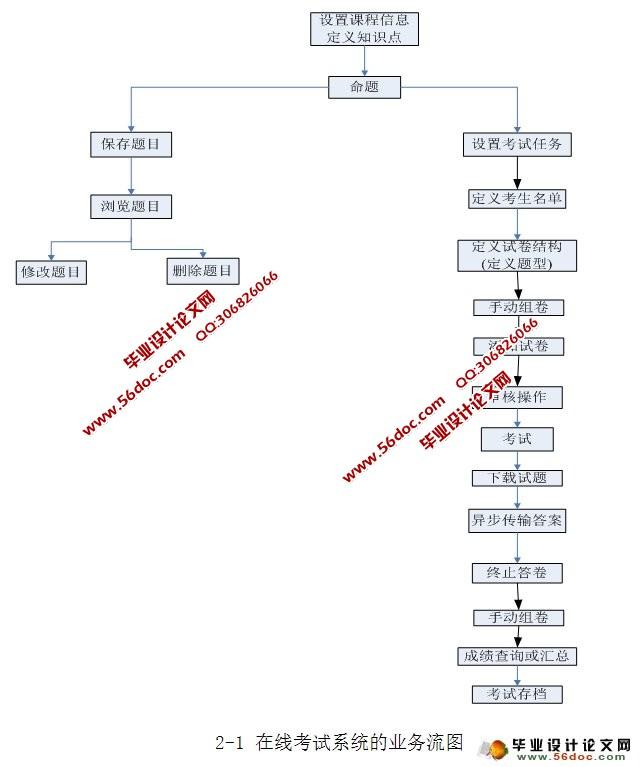 在线考试系统系统分析与设计