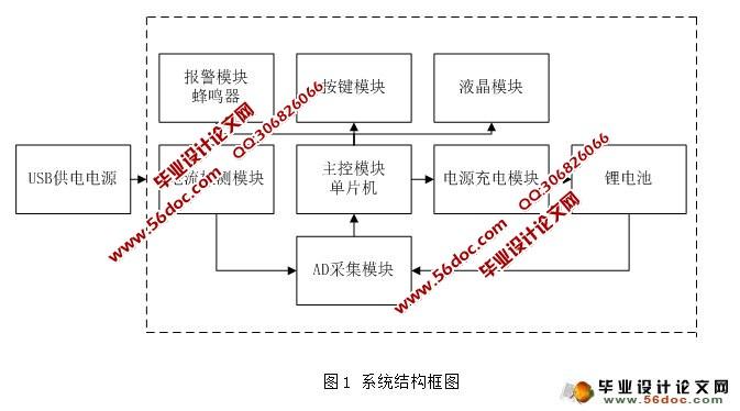 基于单片机的智能充电器的设计(附pcb,原理图,程序,元件清单)
