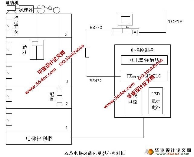 五层plc在电梯控制中的应用(三菱fx2n)(附梯形图,接线
