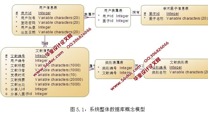 """微学术(文献)安卓Android移动应用APP的设计(MySQL)(开题报告,毕业论文17200字,程序代码,客户端和服务端,MySQL数据库,答辩PPT) 系统功能需求 """"微学术""""安卓移动应用是一款功能强大,操作简便,查询迅速快捷的文献检索类相关应用。其核心包含三大模块,即:文献搜索模块,文献管理模块,用户交流管理模块 本应用主要针对科研工作者开发,帮助科研工作者更好的完成文献检索的工作。应用提供了文献检索中科研工作者所需要的全部功能,可以有效的提高科研人员的文献检索效率。 论文"""