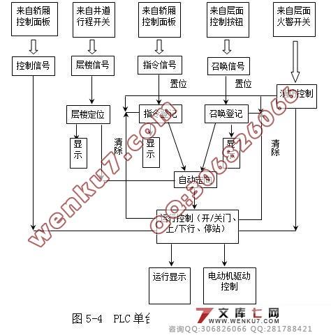 〖资料来源:HTTP://WENKU7.COM 文库7网〗 目录 第一章 引言 1 第二章 电梯的工作情况及要求 (一)电梯的运行工作情况 2 (二)电梯控制系统的要求 2 第三章 电梯控制系统的框图及原理 (一)电梯控制系统的组成框图 3 (二)电梯控制系统的详细框图 4 (三)电梯控制系统的